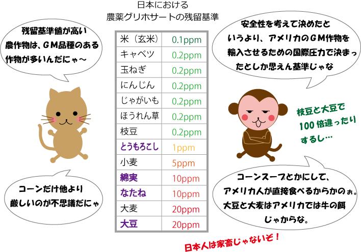 日本におけるグリホサートの残留基準