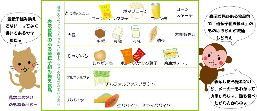 表示義務のある食品群-2