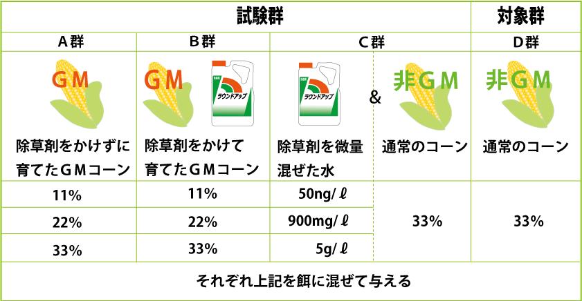 GMは健康に問題_2