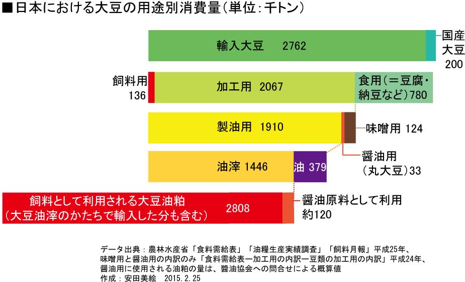大豆の用途別消費量平成25年