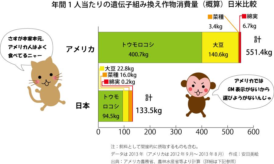 年間1人当たりのGM作物消費量(日米比較)